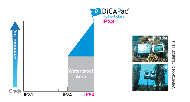 Schutzklassen wasserdicht IPX8